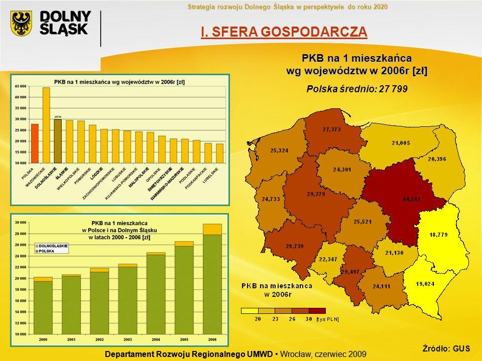 Departament Rozwoju Regionalnego UMWD Wrocław, czerwiec 2009 PKB na 1 mieszkańca wg województw w 2006r [zł] Polska średnio: 27 799 Departament Rozwoju