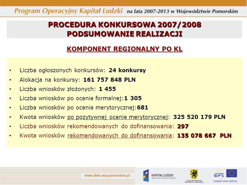 24 konkursy Liczba ogłoszonych konkursów: 24 konkursy 161 757 848 PLN Alokacja na konkursy: 161 757 848 PLN 1 455 Liczba wniosków złożonych: 1 455 1 3