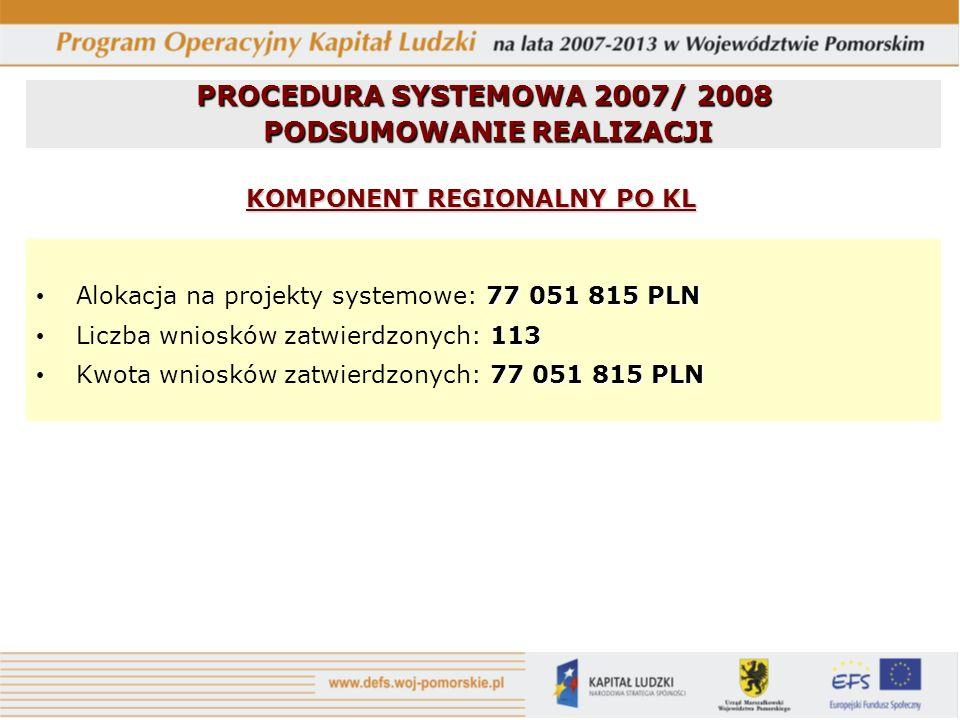 77 051 815 PLN Alokacja na projekty systemowe: 77 051 815 PLN 113 Liczba wniosków zatwierdzonych: 113 77 051 815 PLN Kwota wniosków zatwierdzonych: 77