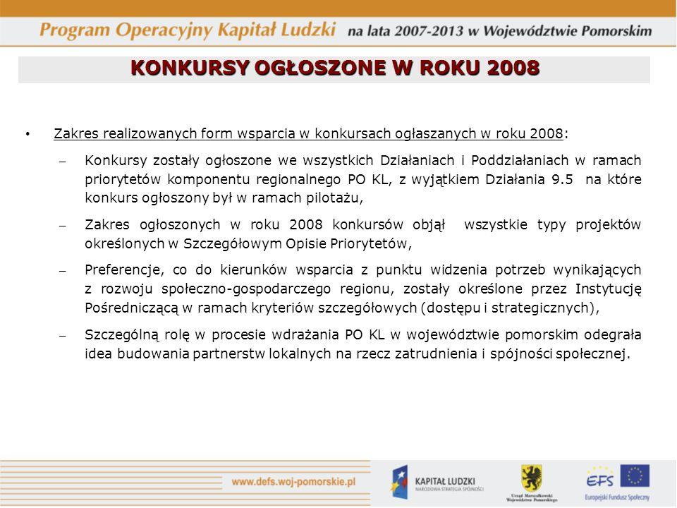 Zakres realizowanych form wsparcia w konkursach ogłaszanych w roku 2008: – Konkursy zostały ogłoszone we wszystkich Działaniach i Poddziałaniach w ram