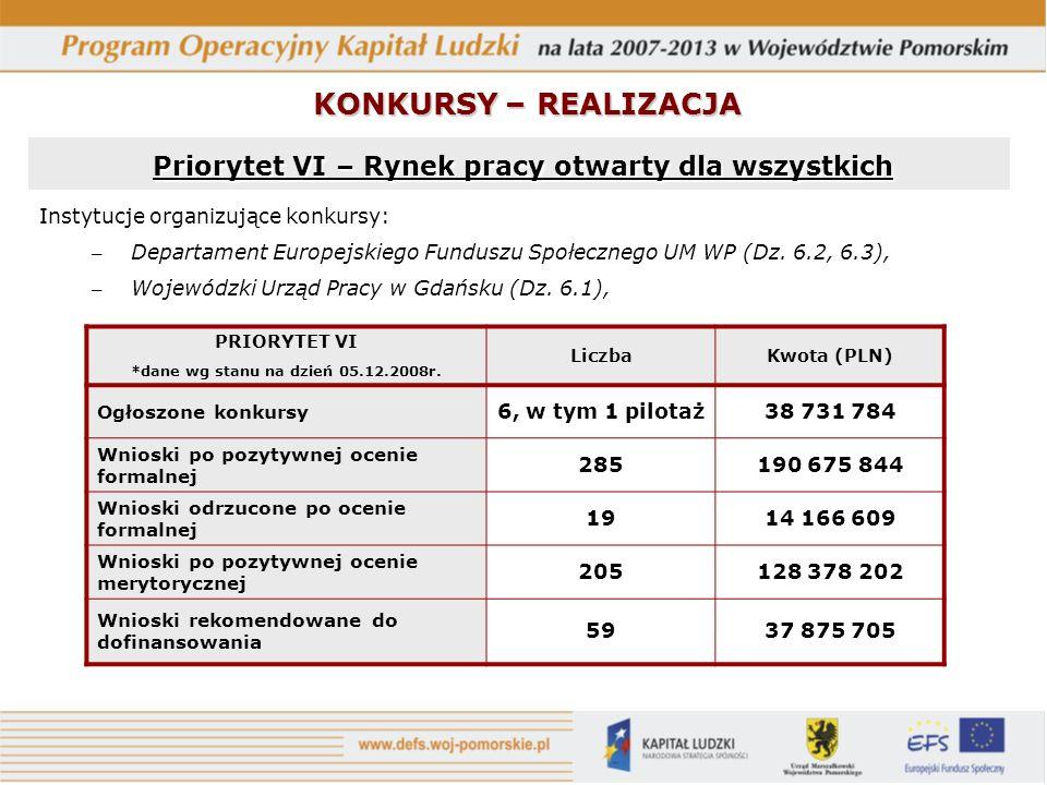 Instytucje organizujące konkursy: – Departament Europejskiego Funduszu Społecznego UM WP (Dz. 6.2, 6.3), – Wojewódzki Urząd Pracy w Gdańsku (Dz. 6.1),