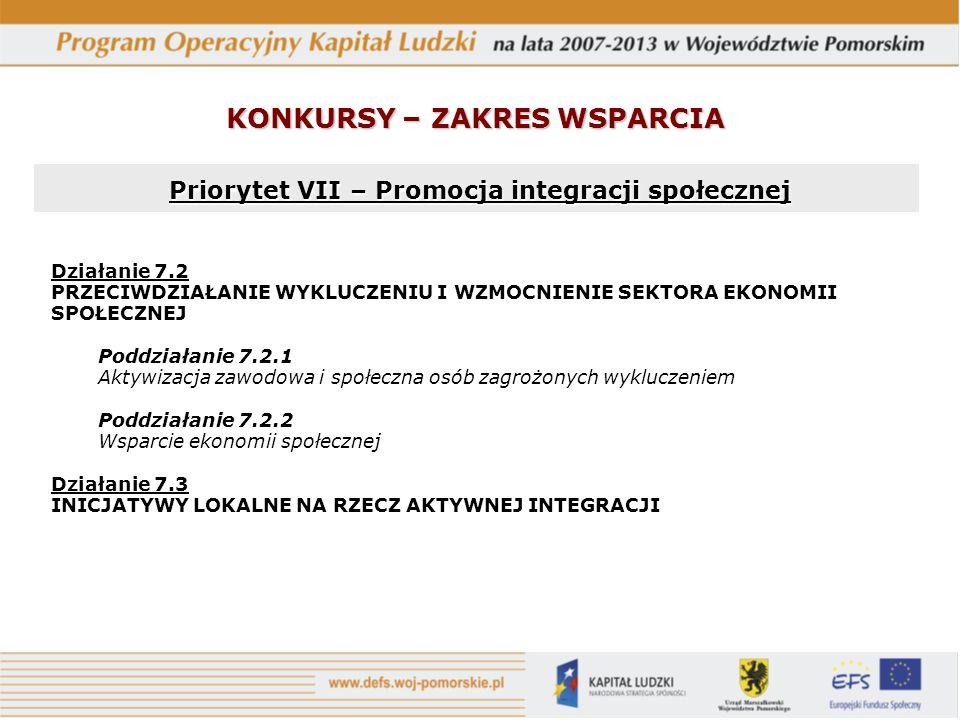 KONKURSY – ZAKRES WSPARCIA Priorytet VII – Promocja integracji społecznej Priorytet VII – Promocja integracji społecznej Działanie 7.2 PRZECIWDZIAŁANI