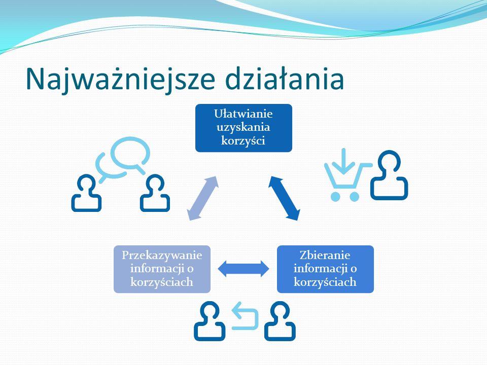 Najważniejsze działania Ułatwianie uzyskania korzyści Zbieranie informacji o korzyściach Przekazywanie informacji o korzyściach