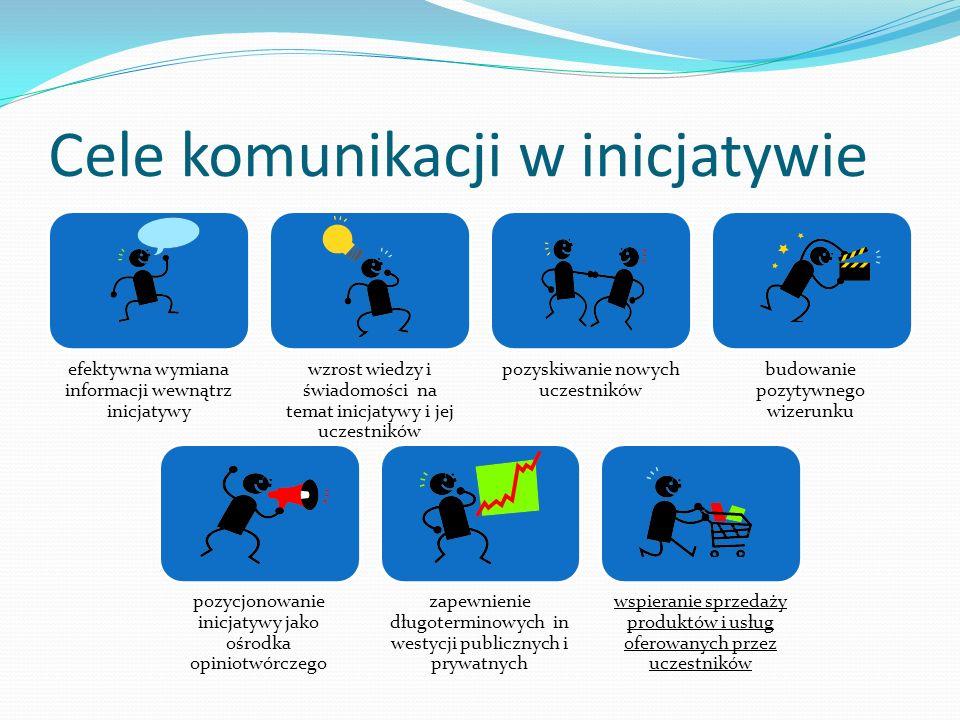 Cele komunikacji w inicjatywie efektywna wymiana informacji wewnątrz inicjatywy wzrost wiedzy i świadomości na temat inicjatywy i jej uczestników pozy