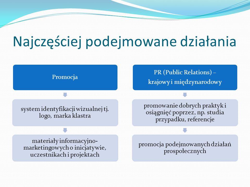 Najczęściej podejmowane działania Promocja system identyfikacji wizualnej tj. logo, marka klastra materiały informacyjno- marketingowych o inicjatywie