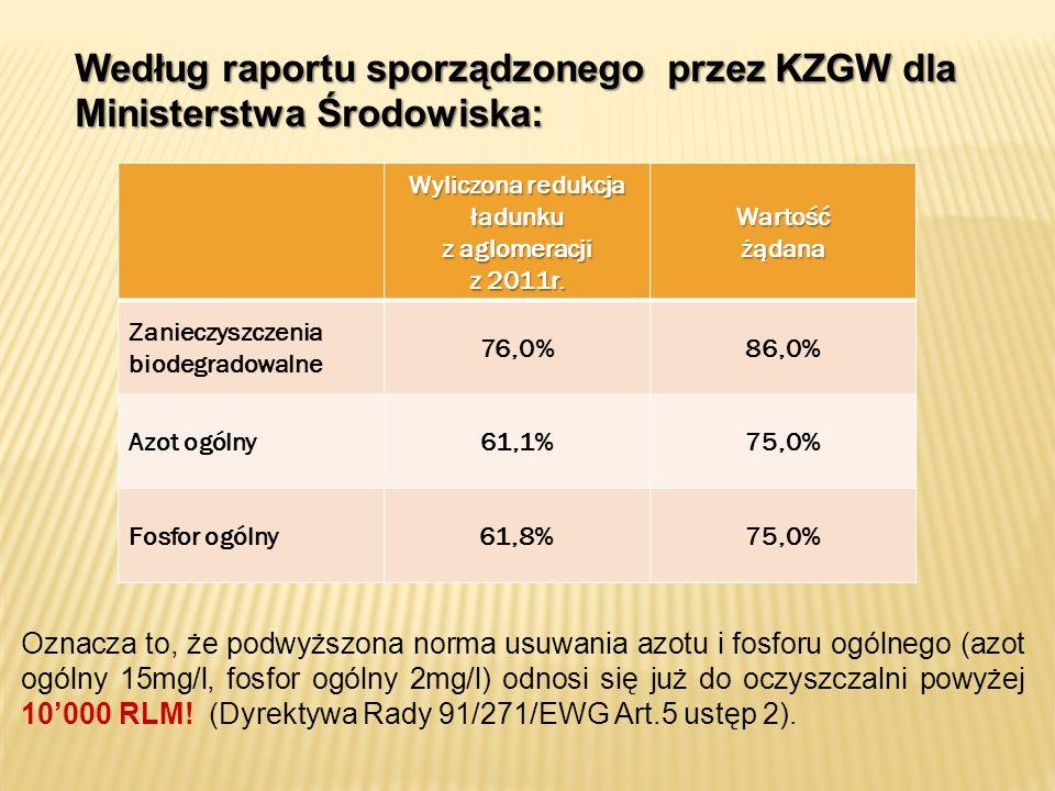 Wyliczona redukcja ładunku z aglomeracji z 2011r. Wartośćżądana Zanieczyszczenia biodegradowalne 76,0%86,0% Azot ogólny61,1%75,0% Fosfor ogólny61,8%75