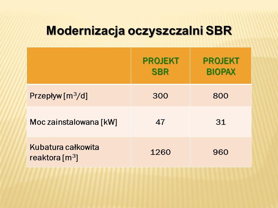 Modernizacja oczyszczalni SBR PROJEKTSBRPROJEKTBIOPAX Przepływ [m 3 /d]300800 Moc zainstalowana [kW]4731 Kubatura całkowita reaktora [m 3 ] 1260960