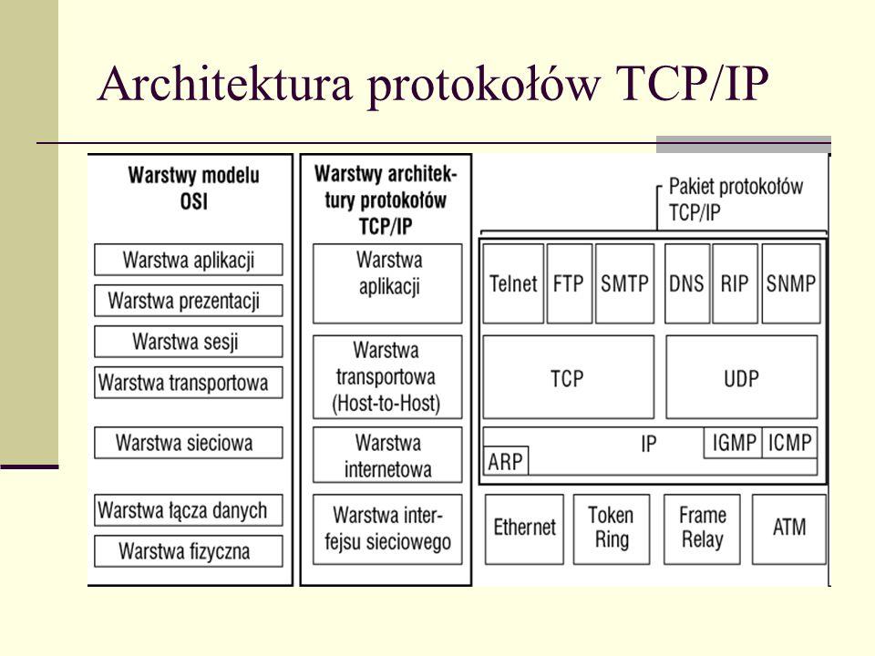 Architektura protokołów TCP/IP