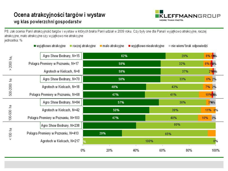 Ocena atrakcyjności targów i wystaw wg klas powierzchni gospodarstw P8. Jak ocenia Pan/i atrakcyjność targów i wystaw w których brał/a Pan/i udział w