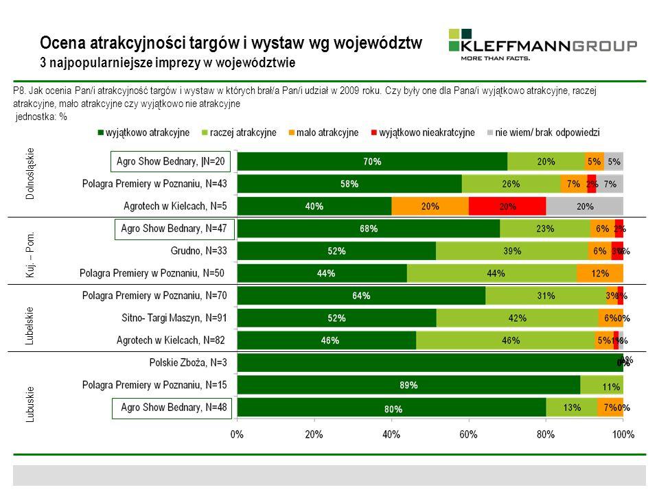 Ocena atrakcyjności targów i wystaw wg województw 3 najpopularniejsze imprezy w województwie P8. Jak ocenia Pan/i atrakcyjność targów i wystaw w który