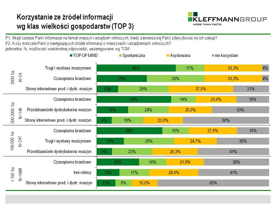 P8.Jak ocenia Pan/i atrakcyjność targów i wystaw w których brał/a Pan/i udział w 2009 roku.