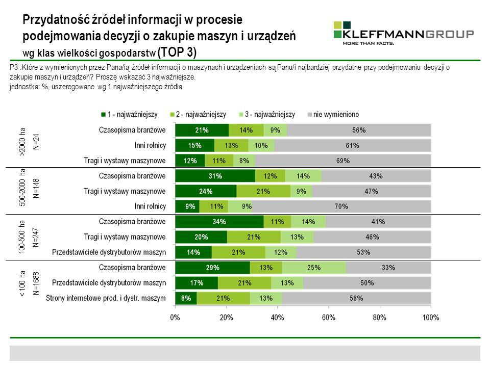 Przydatność źródeł informacji w procesie podejmowania decyzji o zakupie maszyn i urządzeń wg klas wielkości gospodarstw (TOP 3) P3.Które z wymienionyc