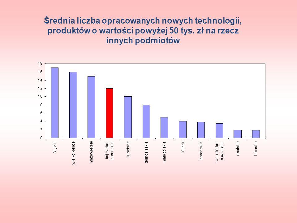 Średnia liczba opracowanych nowych technologii, produktów o wartości powyżej 50 tys. zł na rzecz innych podmiotów