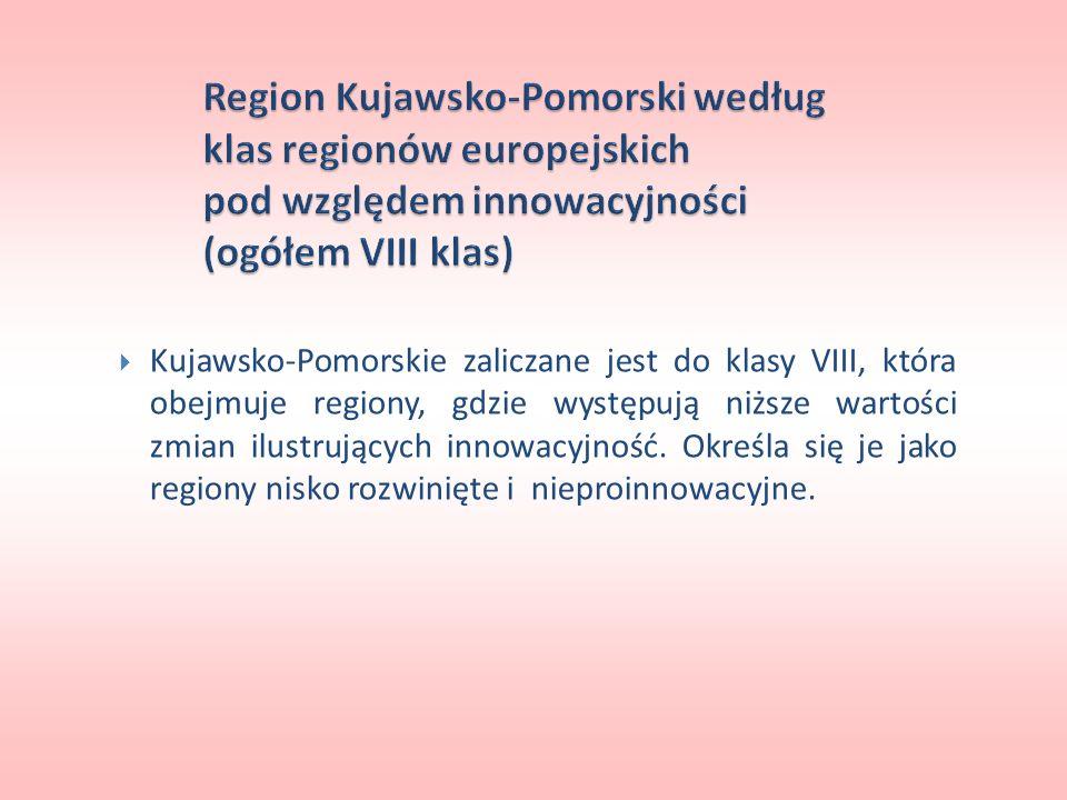Kujawsko-Pomorskie zaliczane jest do klasy VIII, która obejmuje regiony, gdzie występują niższe wartości zmian ilustrujących innowacyjność. Określa si