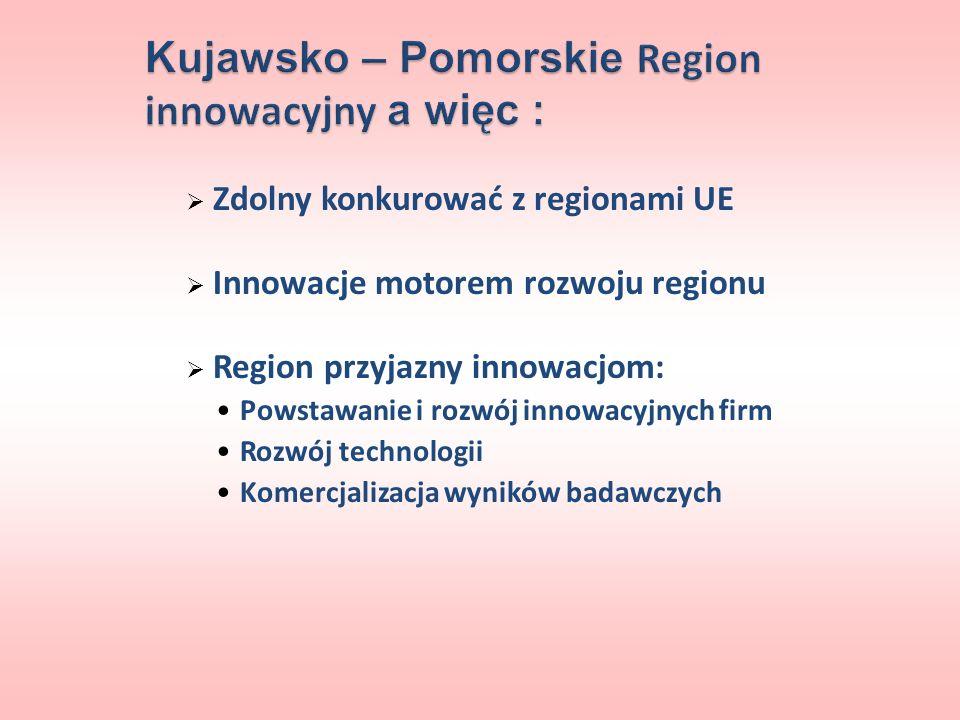 Zdolny konkurować z regionami UE Innowacje motorem rozwoju regionu Region przyjazny innowacjom: Powstawanie i rozwój innowacyjnych firm Rozwój technol