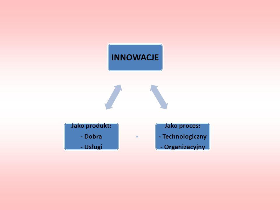 INNOWACJE Jako proces: - Technologiczny - Organizacyjny Jako produkt: - Dobra - Usługi