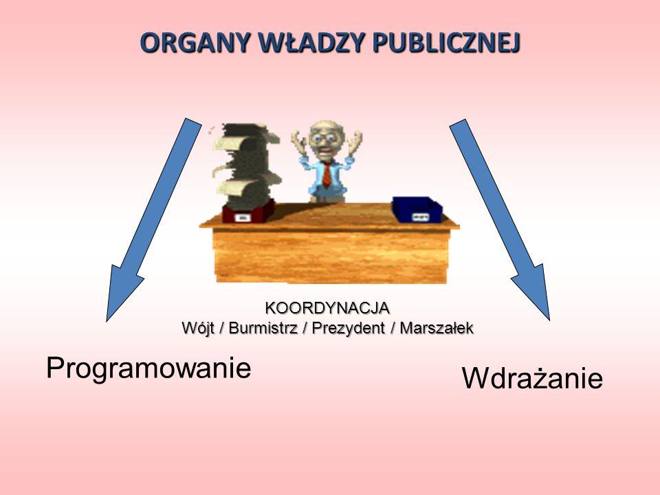 KOORDYNACJA Wójt / Burmistrz / Prezydent / Marszałek Programowanie Wdrażanie