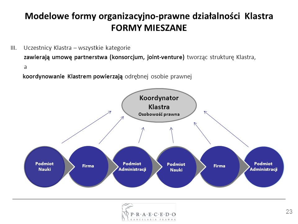 23 Modelowe formy organizacyjno-prawne działalności Klastra FORMY MIESZANE III.Uczestnicy Klastra – wszystkie kategorie zawierają umowę partnerstwa (k