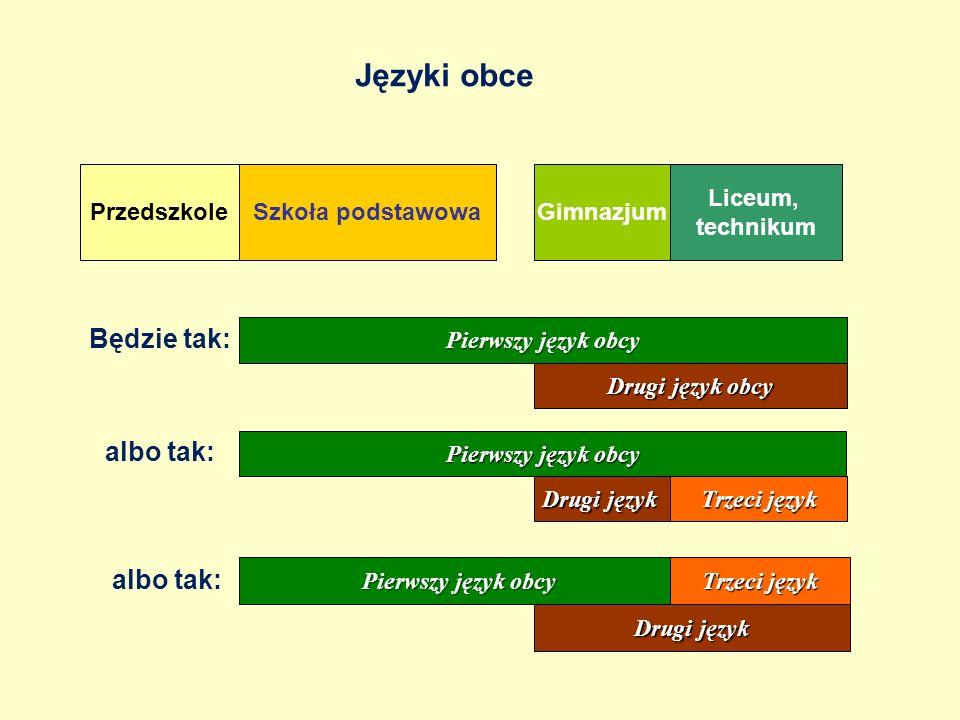 REFORMA PROGRAMOWA KSZTAŁCENIA OGÓLNEGO Egzamin maturalny od 2015 roku Aby uzyskać świadectwo dojrzałości trzeba: 1.zdać dwa egzaminy ustne – z języka polskiego i języka obcego 2.