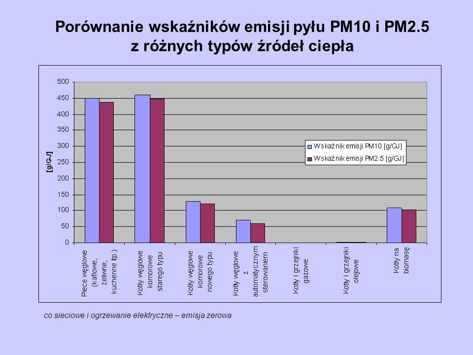 Porównanie wskaźników emisji pyłu PM10 i PM2.5 z różnych typów źródeł ciepła co sieciowe i ogrzewanie elektryczne – emisja zerowa
