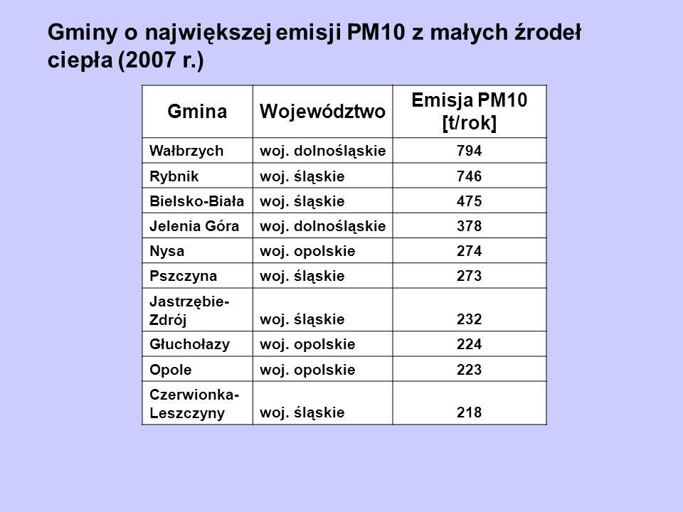 GminaWojewództwo Emisja PM10 [t/rok] Wałbrzychwoj. dolnośląskie794 Rybnikwoj. śląskie746 Bielsko-Białawoj. śląskie475 Jelenia Górawoj. dolnośląskie378