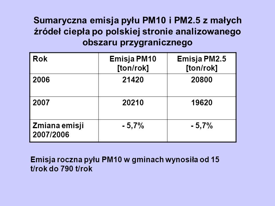 Sumaryczna emisja pyłu PM10 i PM2.5 z małych źródeł ciepła po polskiej stronie analizowanego obszaru przygranicznego RokEmisja PM10 [ton/rok] Emisja P