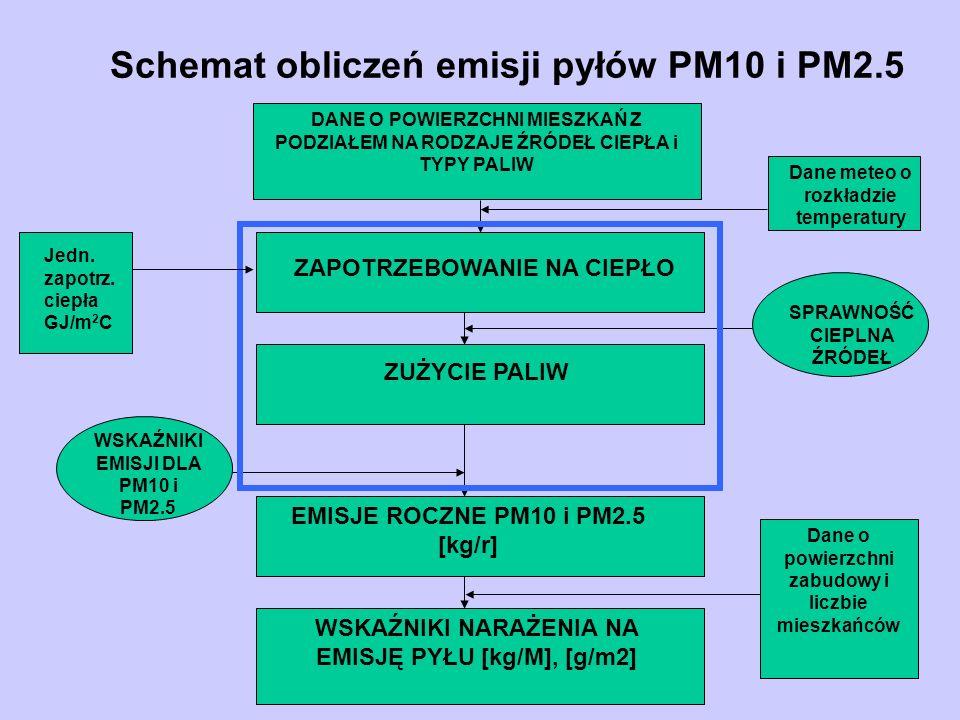 Schemat obliczeń emisji pyłów PM10 i PM2.5 DANE O POWIERZCHNI MIESZKAŃ Z PODZIAŁEM NA RODZAJE ŹRÓDEŁ CIEPŁA i TYPY PALIW ZAPOTRZEBOWANIE NA CIEPŁO ZUŻ