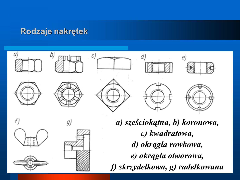 Rodzaje nakrętek a) sześciokątna, b) koronowa, c) kwadratowa, d) okrągła rowkowa, e) okrągła otworowa, f) skrzydełkowa, g) radełkowana