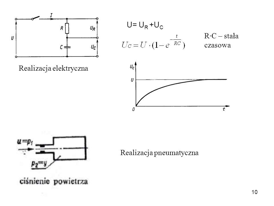 10 Realizacja elektryczna U= U R +U C R·C – stała czasowa Realizacja pneumatyczna