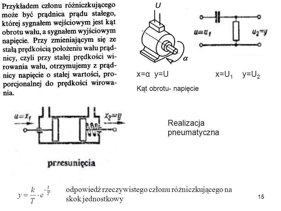 15 x=α y=U x=U 1 y=U 2 Kąt obrotu- napięcie Realizacja pneumatyczna odpowiedź rzeczywistego członu różniczkującego na skok jednostkowy