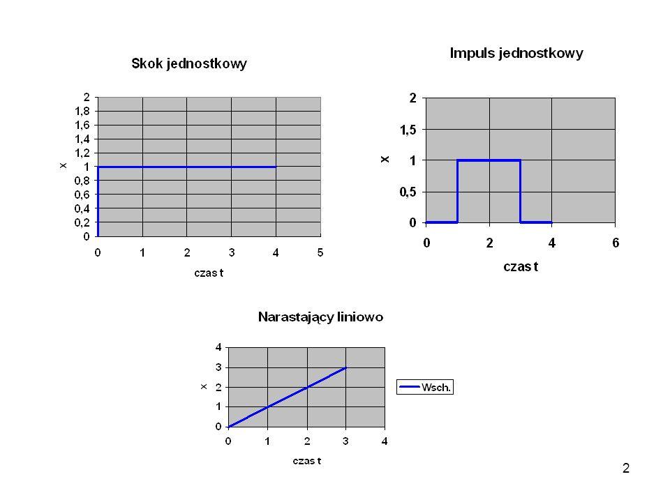 3 Rodzaje członów : proporcjonalny inercyjny całkujący różniczkujący oscylacyjny opóźniający 1.