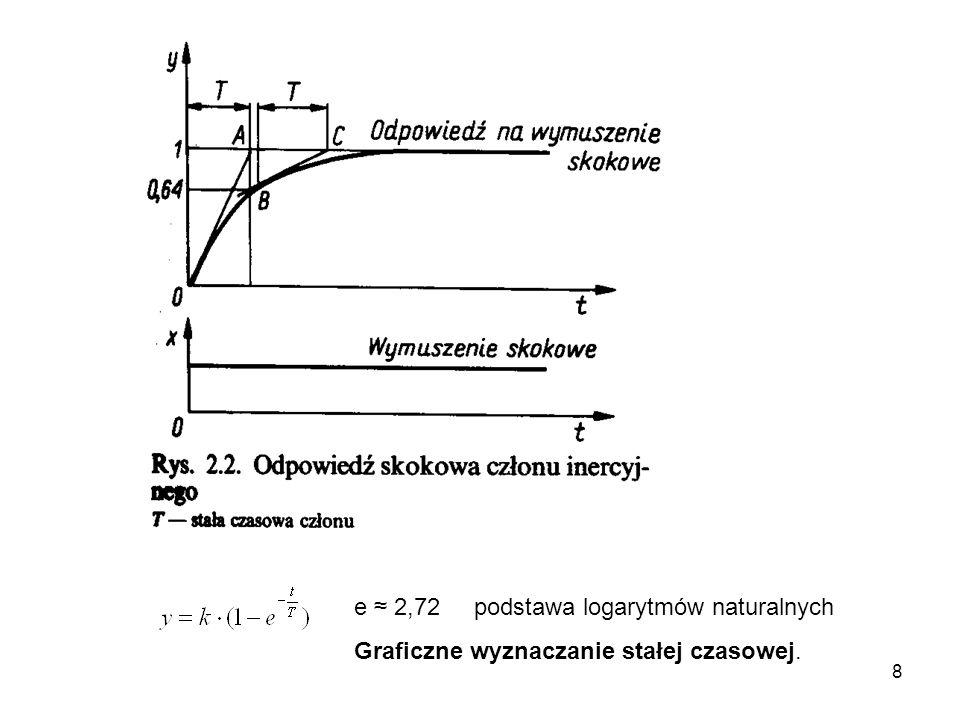 8 e 2,72 podstawa logarytmów naturalnych Graficzne wyznaczanie stałej czasowej.