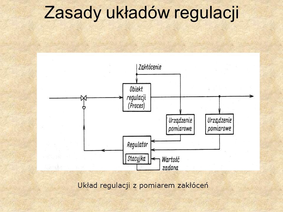 Zasady układów regulacji Układ regulacji z pomiarem zakłóceń