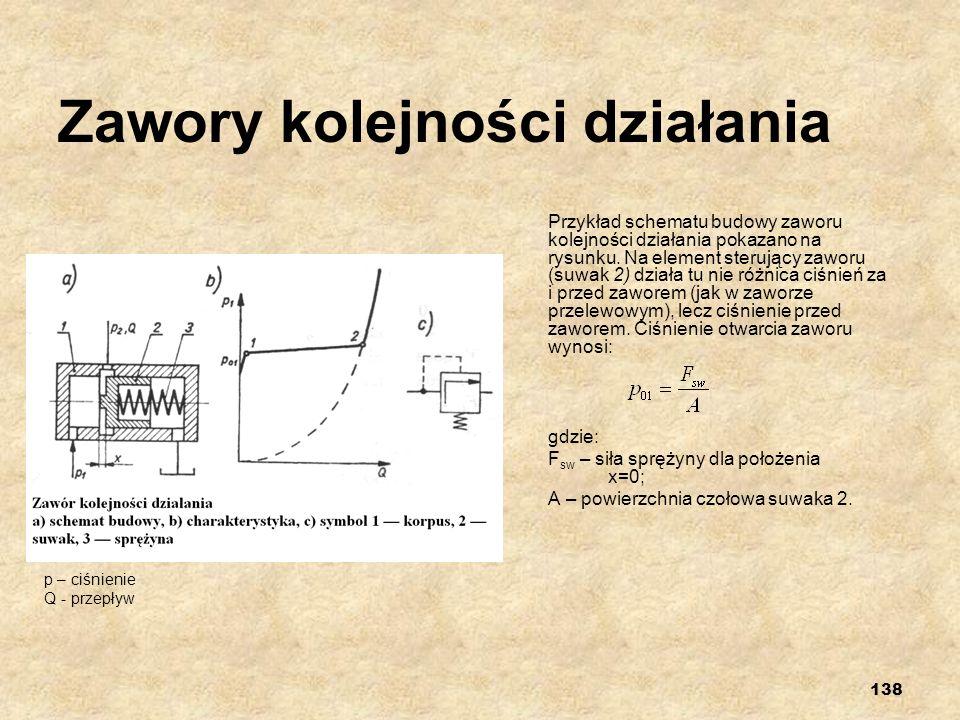 138 Zawory kolejności działania Przykład schematu budowy zaworu kolejności działania pokazano na rysunku. Na element sterujący zaworu (suwak 2) działa