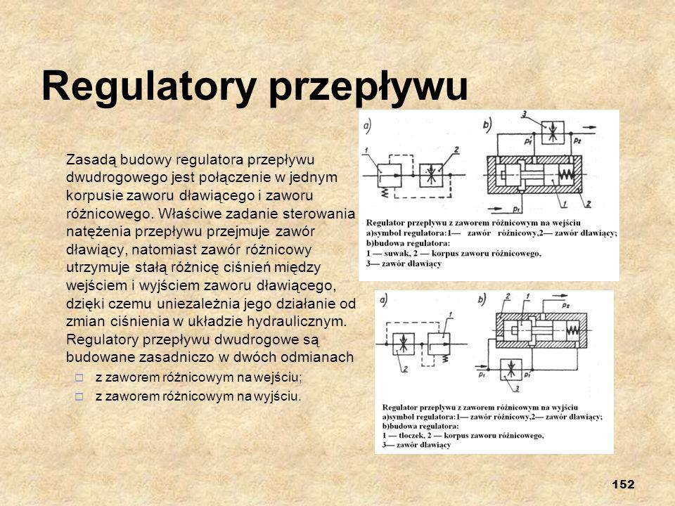 152 Regulatory przepływu Zasadą budowy regulatora przepływu dwudrogowego jest połączenie w jednym korpusie zaworu dławiącego i zaworu różnicowego. Wła
