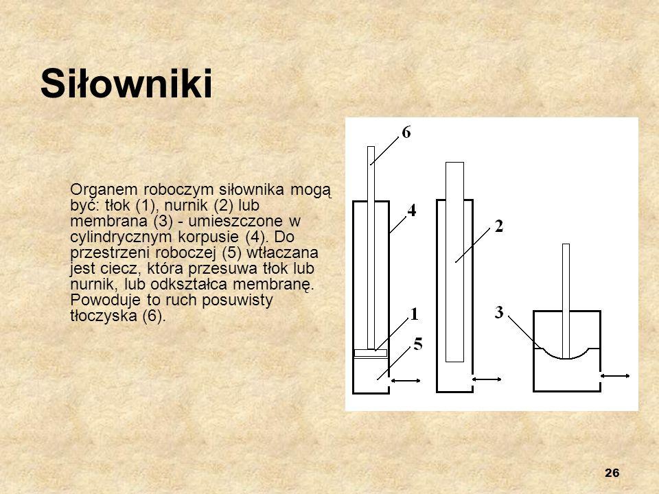 26 Siłowniki Organem roboczym siłownika mogą być: tłok (1), nurnik (2) lub membrana (3) - umieszczone w cylindrycznym korpusie (4). Do przestrzeni rob