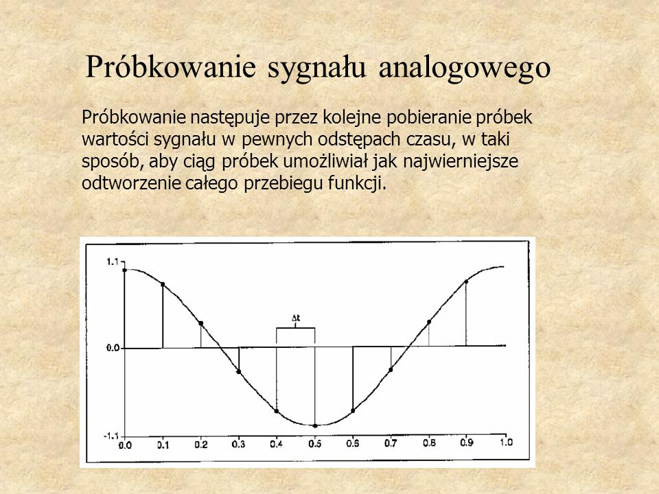 Próbkowanie sygnału analogowego Próbkowanie następuje przez kolejne pobieranie próbek wartości sygnału w pewnych odstępach czasu, w taki sposób, aby c