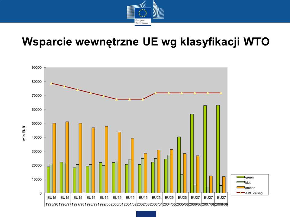 Wsparcie wewnętrzne UE wg klasyfikacji WTO