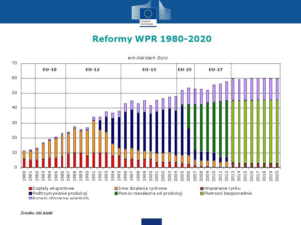 Reformy WPR 1980-2020 Źródło: DG AGRI EU-10EU-12EU-15EU-25EU-27