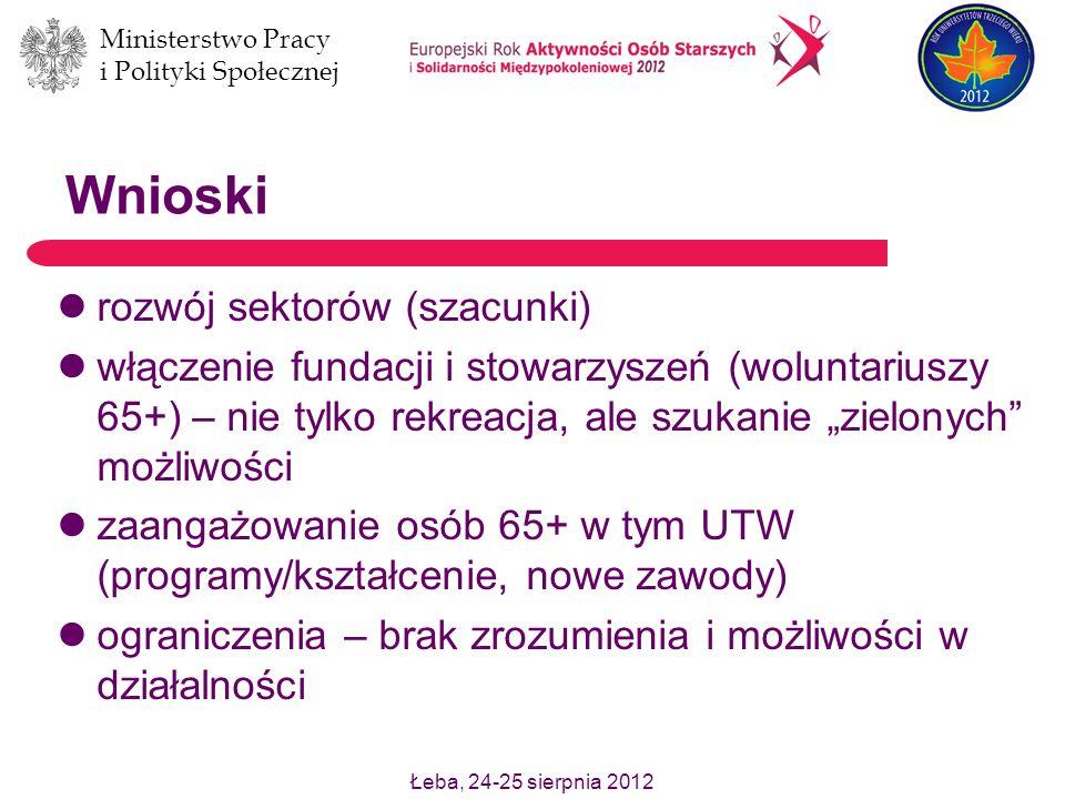 Łeba, 24-25 sierpnia 2012 Ministerstwo Pracy i Polityki Społecznej Wnioski rozwój sektorów (szacunki) włączenie fundacji i stowarzyszeń (woluntariuszy