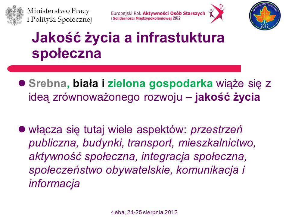 Łeba, 24-25 sierpnia 2012 Ministerstwo Pracy i Polityki Społecznej Jakość życia a infrastuktura społeczna Srebna, biała i zielona gospodarka wiąże się