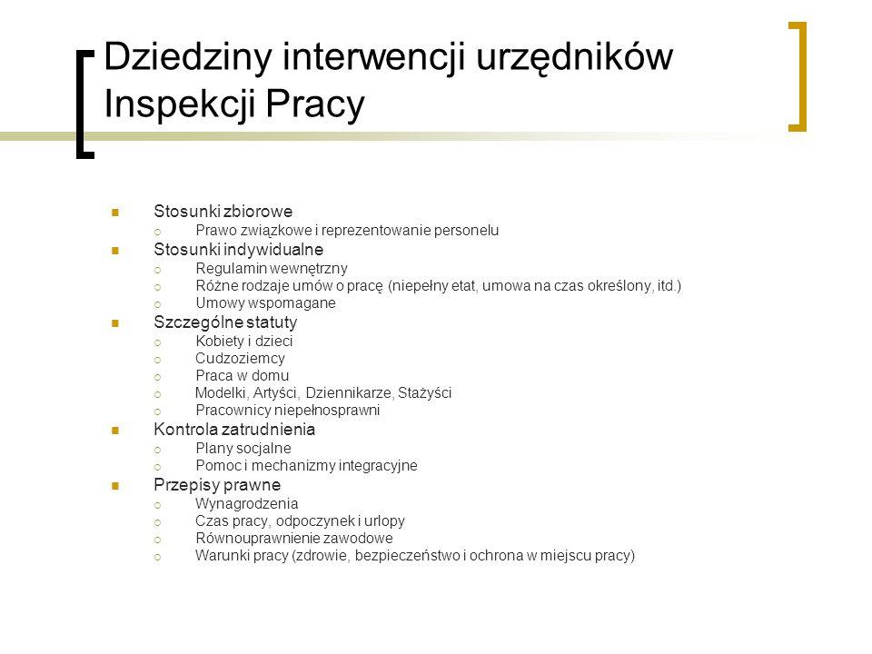 Dziedziny interwencji urzędników Inspekcji Pracy Stosunki zbiorowe Prawo związkowe i reprezentowanie personelu Stosunki indywidualne Regulamin wewnętr
