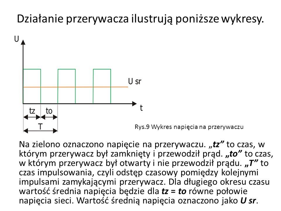 Działanie przerywacza ilustrują poniższe wykresy. Na zielono oznaczono napięcie na przerywaczu. tz to czas, w którym przerywacz był zamknięty i przewo