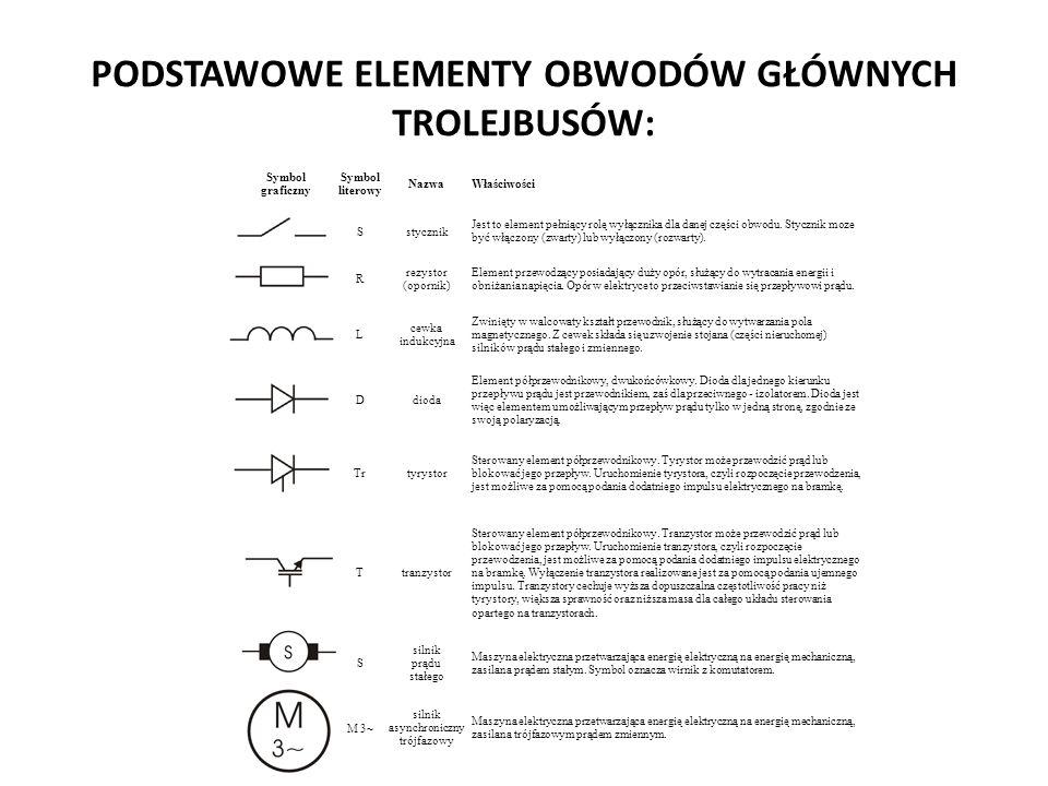 PODSTAWOWE ELEMENTY OBWODÓW GŁÓWNYCH TROLEJBUSÓW: Symbol graficzny Symbol literowy NazwaWłaściwości Sstycznik Jest to element pełniący rolę wyłącznika