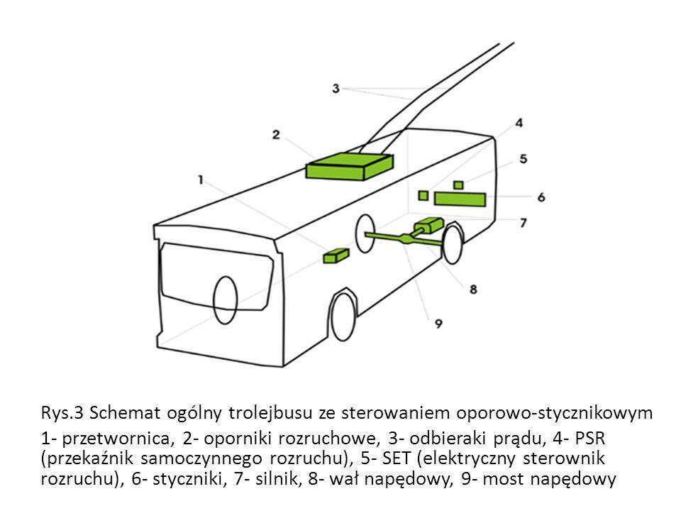 Rys.3 Schemat ogólny trolejbusu ze sterowaniem oporowo-stycznikowym 1- przetwornica, 2- oporniki rozruchowe, 3- odbieraki prądu, 4- PSR (przekaźnik sa