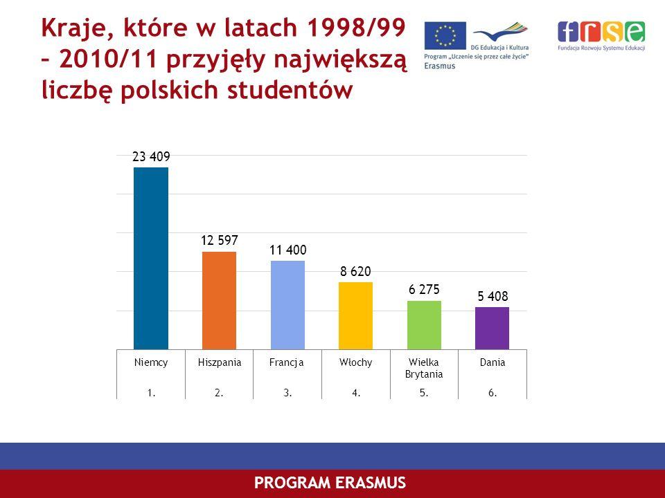 PROGRAM COMENIUSPROGRAM ERASMUS Kraje, które w latach 1998/99 – 2010/11 przyjęły największą liczbę polskich studentów