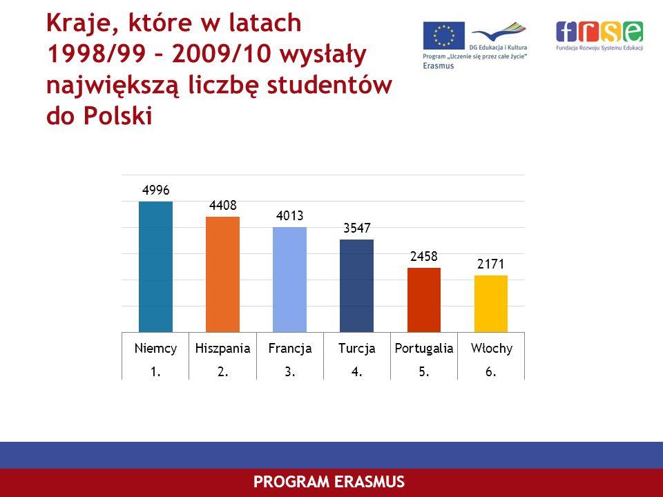 PROGRAM COMENIUSPROGRAM ERASMUS Kraje, które w latach 1998/99 – 2009/10 wysłały największą liczbę studentów do Polski