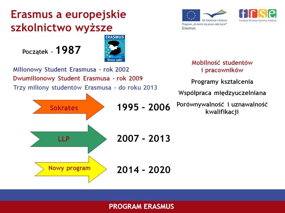 PROGRAM COMENIUSPROGRAM ERASMUS Erasmus a europejskie szkolnictwo wyższe PROGRAM ERASMUS 1995 – 2006 2007 - 2013 Sokrates LLP Milionowy Student Erasmu