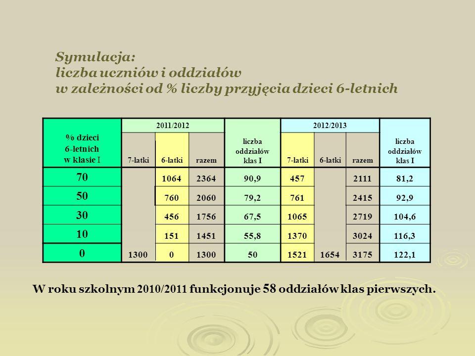 Symulacja: liczba uczniów i oddziałów w zależności od % liczby przyjęcia dzieci 6-letnich % dzieci 6-letnich w klasie I 2011/2012 liczba oddziałów kla