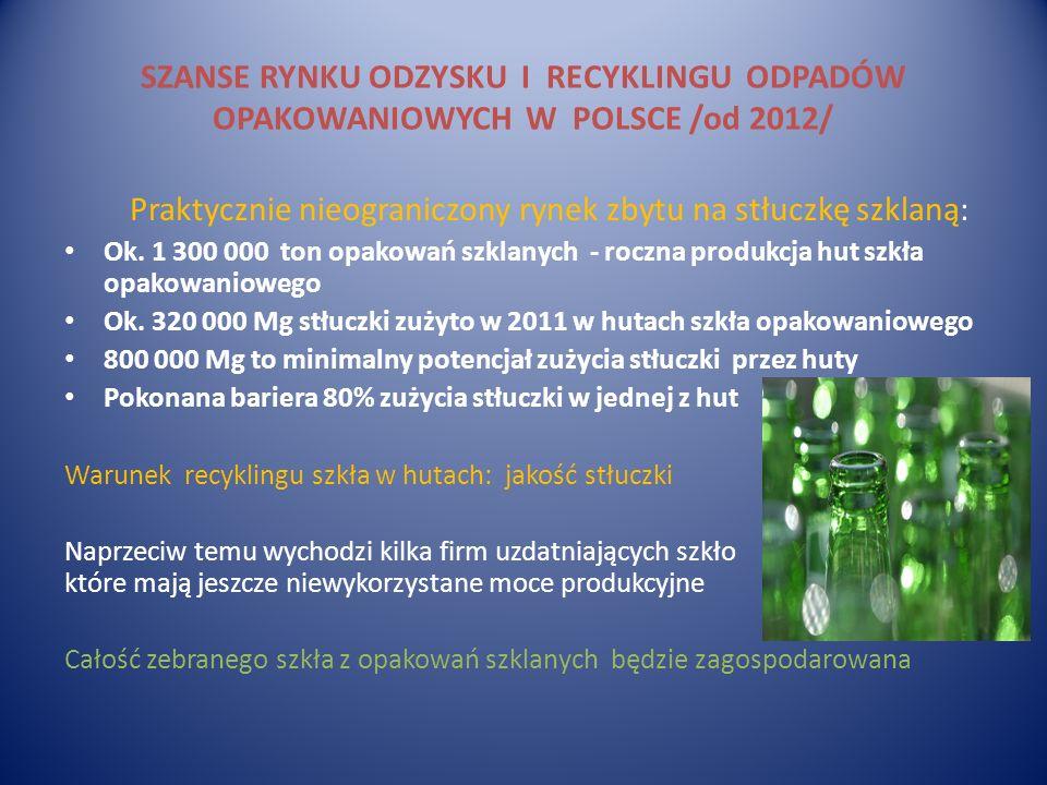 Praktycznie nieograniczony rynek zbytu na stłuczkę szklaną: Ok. 1 300 000 ton opakowań szklanych - roczna produkcja hut szkła opakowaniowego Ok. 320 0